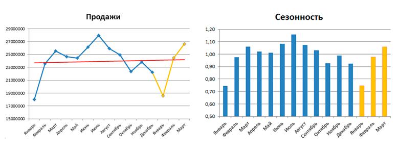 Графики прогноза продаж и сезонности на нужный период
