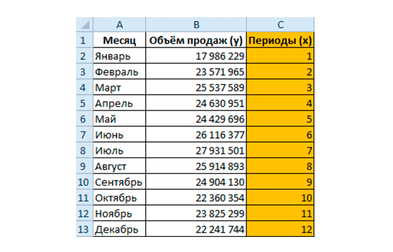 Статистика за минувшие 12 месяцев